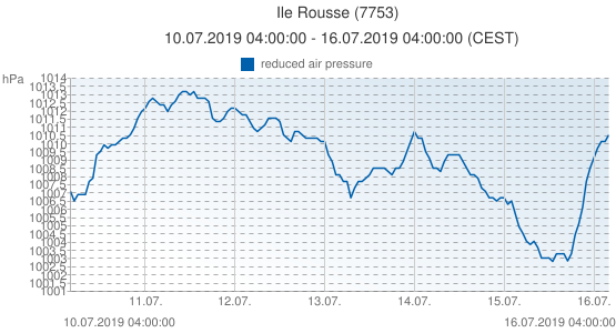 Ile Rousse, France (7753): reduced air pressure: 10.07.2019 04:00:00 - 16.07.2019 04:00:00 (CEST)